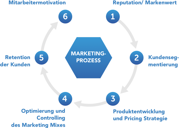 Marketingprozess