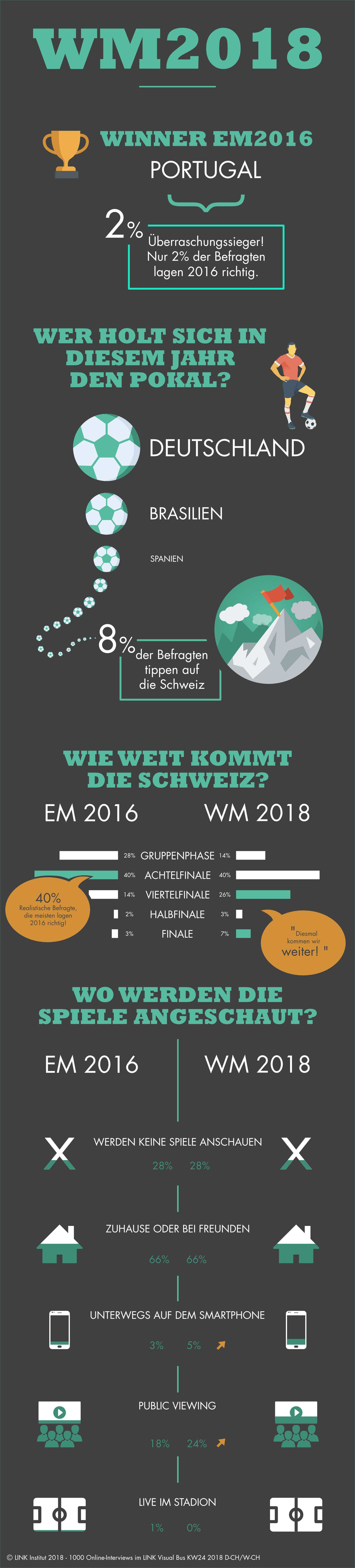 WM2018_Infografik